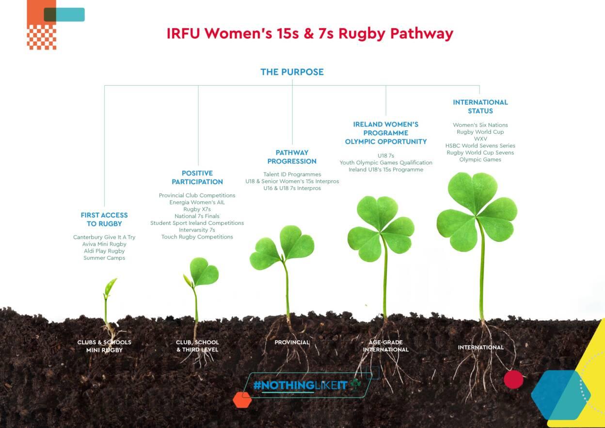 Women's Pathway