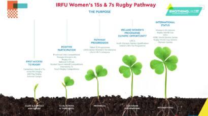 IRFU Women's 15s & 7s Rugby Pathway #NothingLikeIt